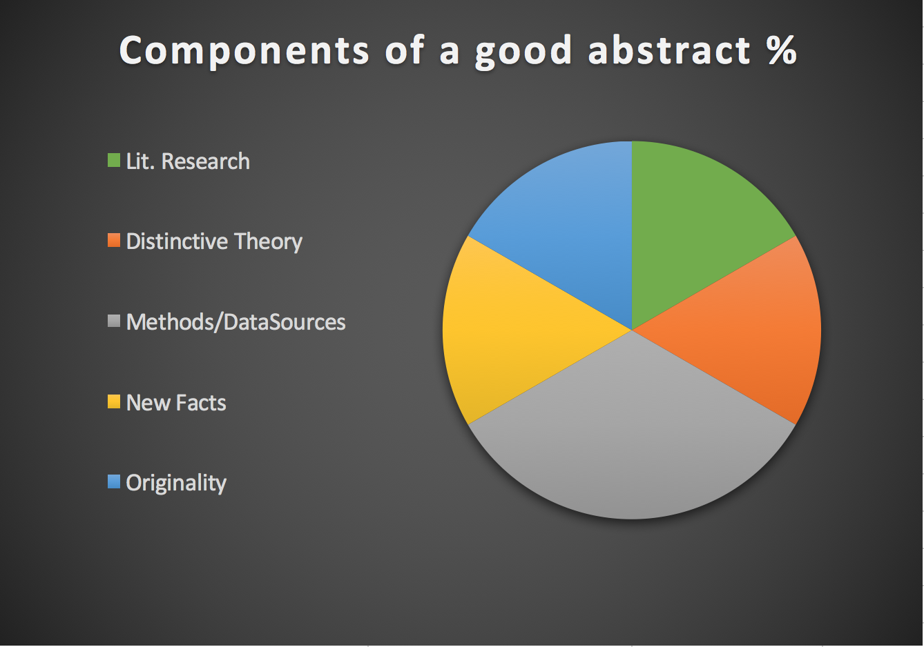 Components of a research abstract pay for my sociology dissertation methodology